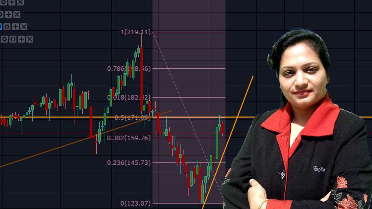 Fibonacci Technical Analysis : Stock Trading using Fibonacc